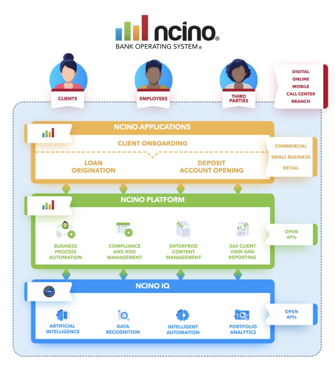 nCino Aktienanalyse Geschäftsbereiche