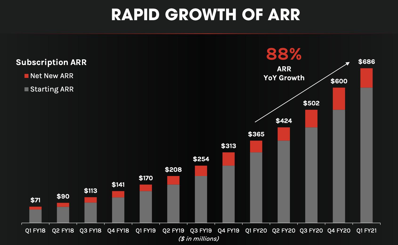 annual recurring revenue crowdstrike