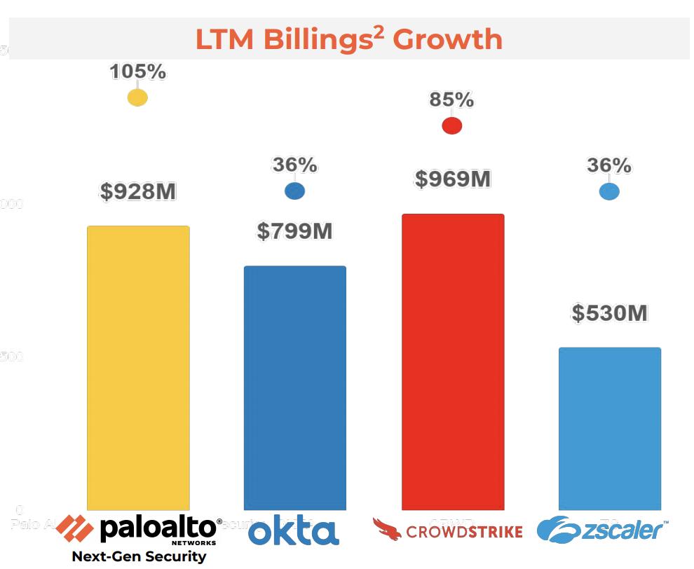 palo alto networks crowdstrike vergleich