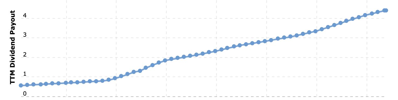 Digital Realty's Dividendenausschüttungen werden quasi jährlich erhöht, Quelle: macrotrends.net