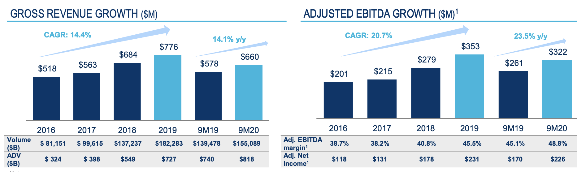 Tradeweb Aktienanalyse Kennzahlen Umsatzwachstum