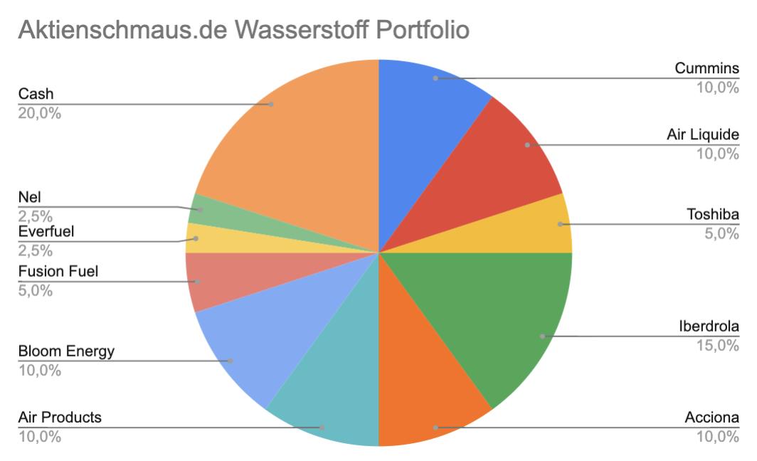 aktienschmaus liste von wasserstoffaktien portfolio